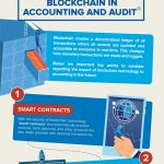 [Infographic]Blockchain The Future of Accounting?
